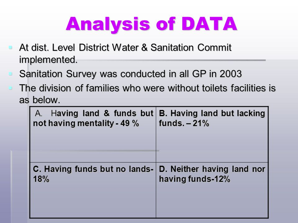 Analysis of DATA At dist. Level District Water & Sanitation Commit implemented. Sanitation Survey was conducted in all GP in 2003.