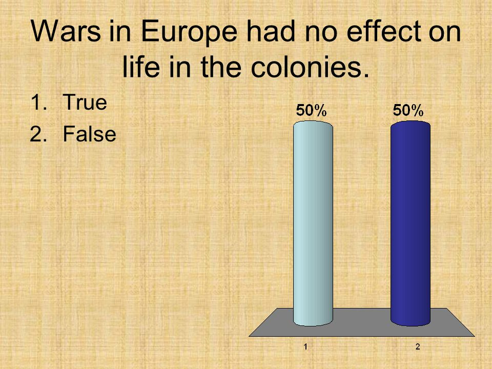 Wars in Europe had no effect on life in the colonies.