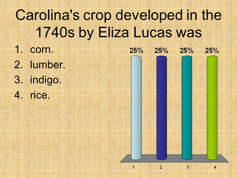 Carolina s crop developed in the 1740s by Eliza Lucas was