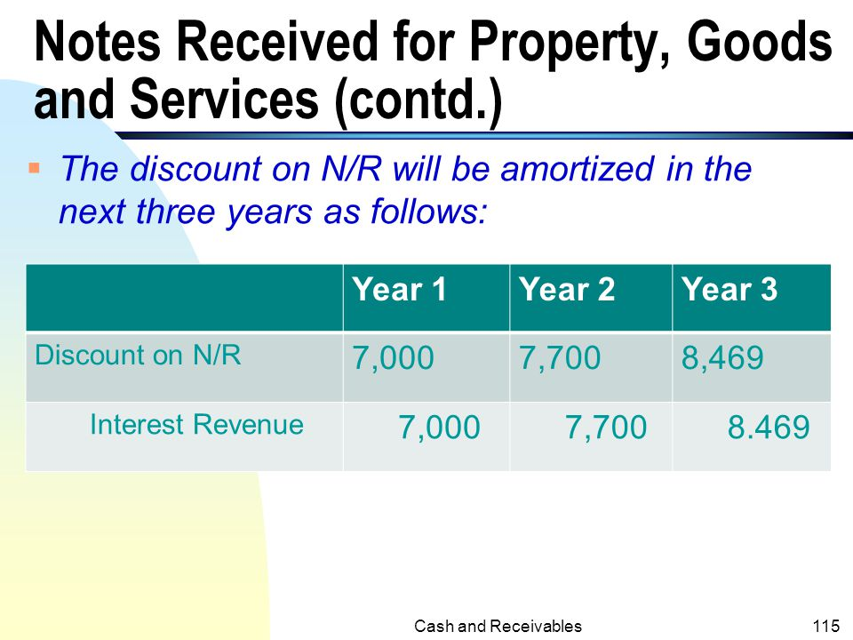 Notes Received for Property, Goods and Services (contd.)