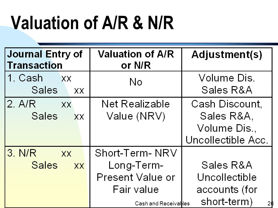 Valuation of A/R & N/R Cash and Receivables