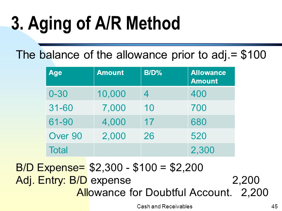 3. Aging of A/R Method The balance of the allowance prior to adj.= $100. B/D Expense= $2,300 - $100 = $2,200.