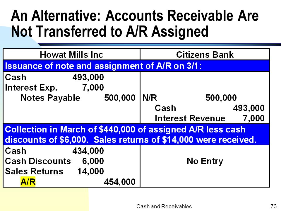An Alternative: Accounts Receivable Are Not Transferred to A/R Assigned