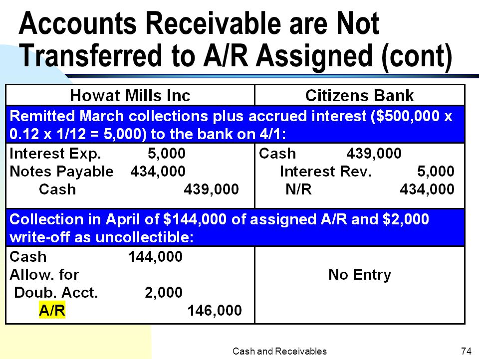 Accounts Receivable are Not Transferred to A/R Assigned (cont)