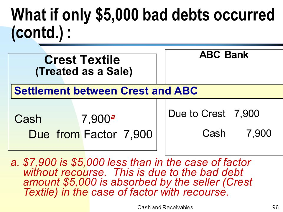 What if only $5,000 bad debts occurred (contd.) :