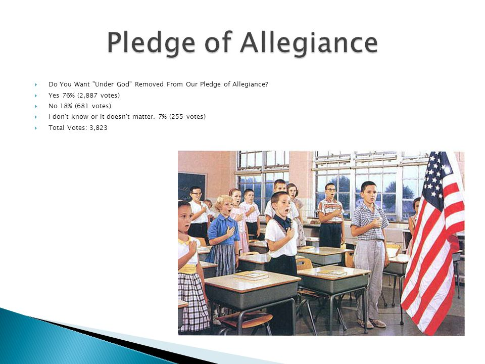 Pledge of Allegiance Do You Want Under God Removed From Our Pledge of Allegiance Yes 76% (2,887 votes)