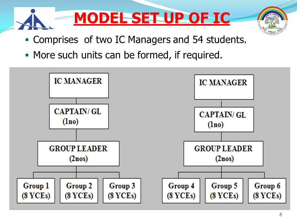 MODEL SET UP OF IC Comprises of two IC Managers and 54 students.