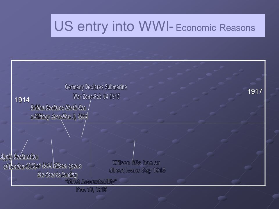 US entry into WWI- Economic Reasons