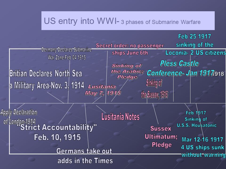 US entry into WWI- 3 phases of Submarine Warfare