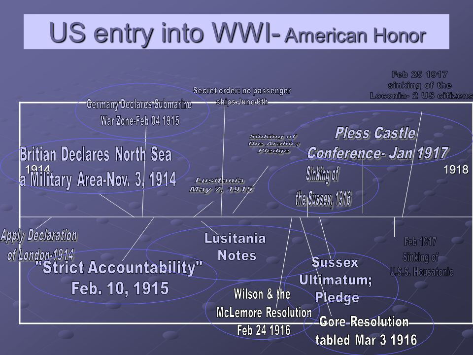US entry into WWI- American Honor