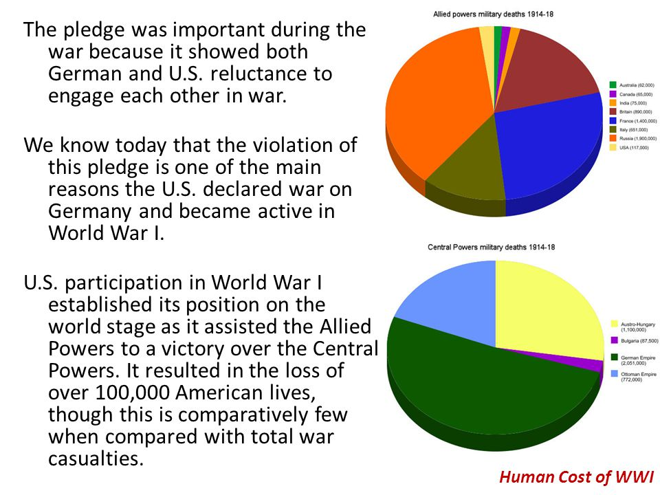 The pledge was important during the war because it showed both German and U.S. reluctance to engage each other in war. We know today that the violation of this pledge is one of the main reasons the U.S. declared war on Germany and became active in World War I. U.S. participation in World War I established its position on the world stage as it assisted the Allied Powers to a victory over the Central Powers. It resulted in the loss of over 100,000 American lives, though this is comparatively few when compared with total war casualties.