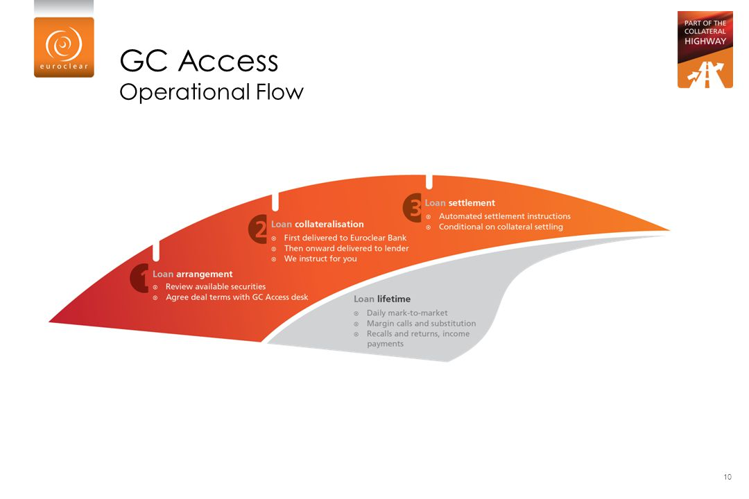 GC Access Operational Flow