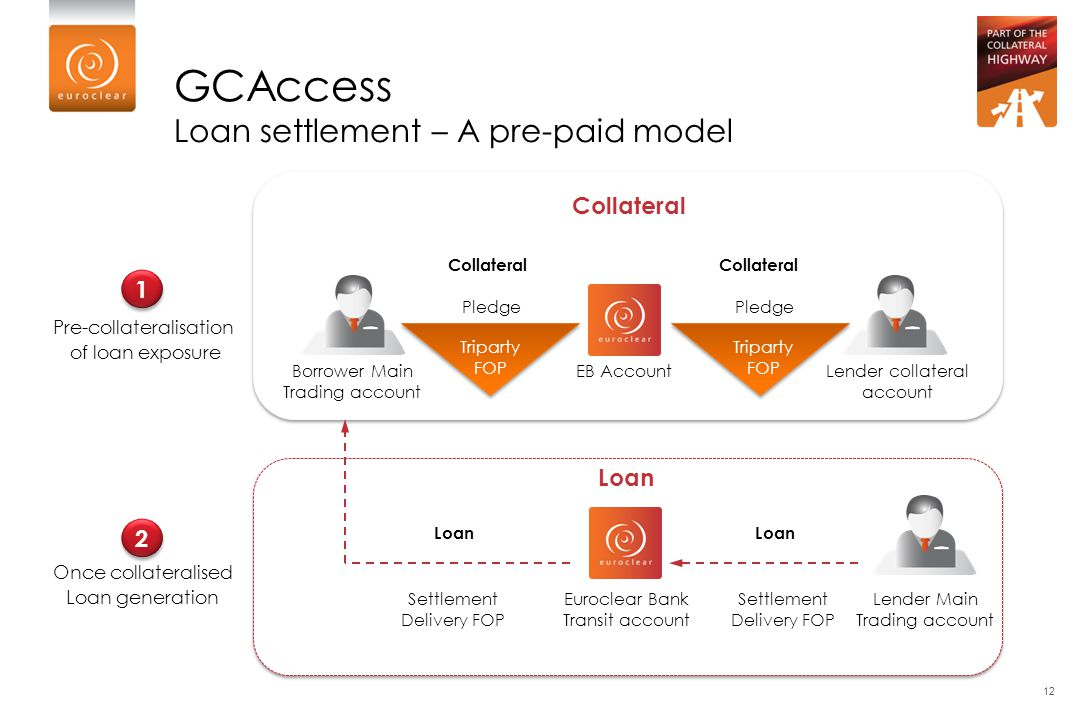 GCAccess Loan settlement – A pre-paid model