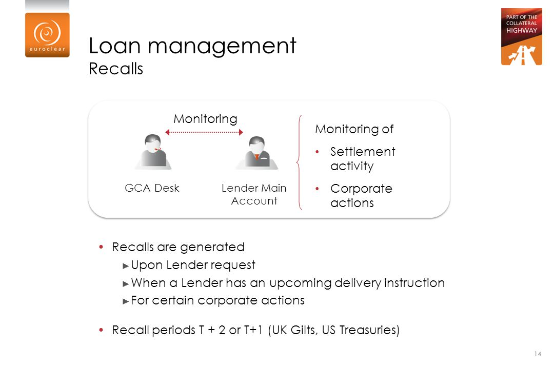 Loan management Recalls Monitoring Monitoring of Settlement activity