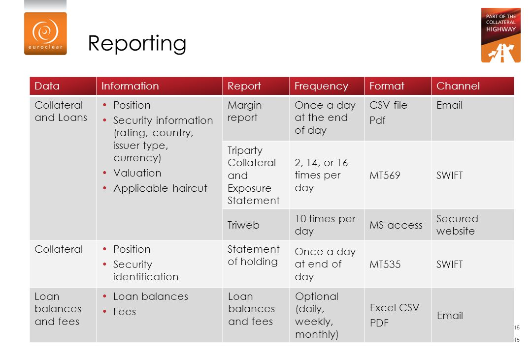 Reporting Data Information Report Frequency Format Channel