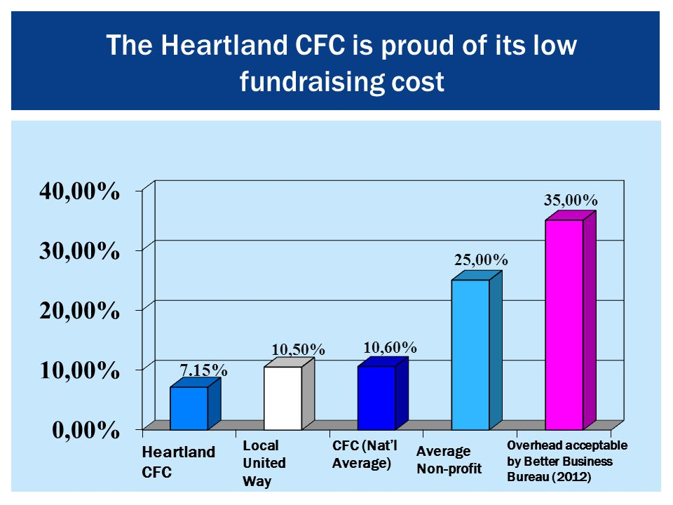 The Heartland CFC is proud of its low fundraising cost