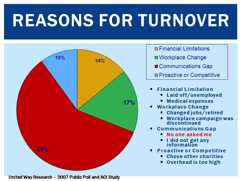 Reasons for Turnover Financial Limitation Laid off/unemployed