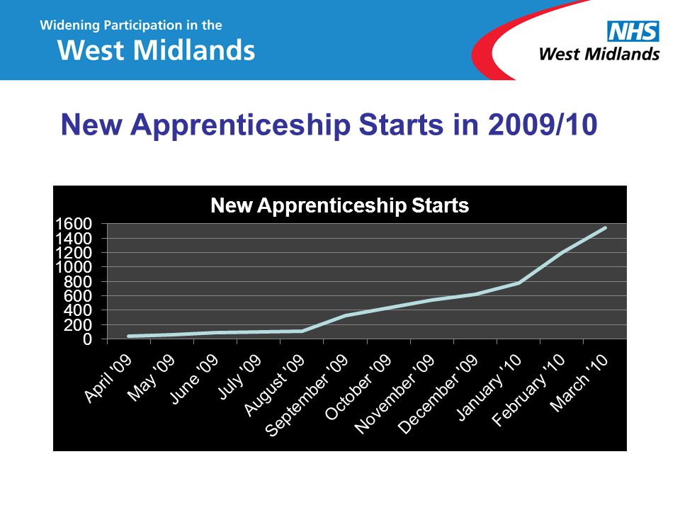 New Apprenticeship Starts in 2009/10