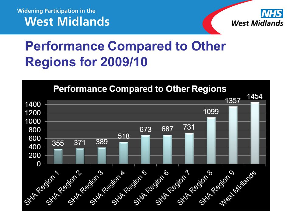 Performance Compared to Other Regions for 2009/10