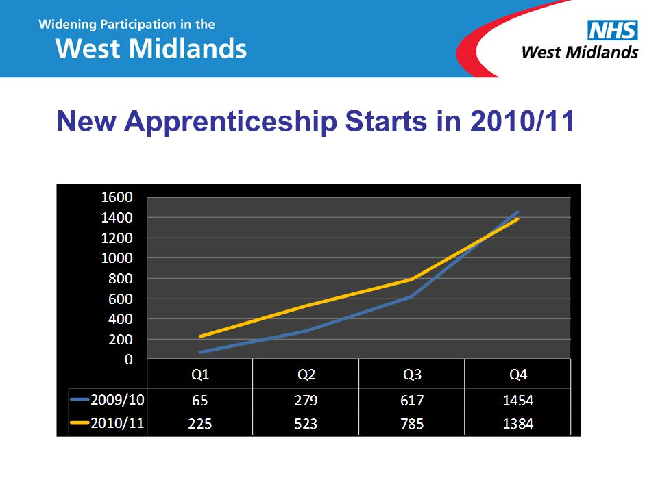 New Apprenticeship Starts in 2010/11
