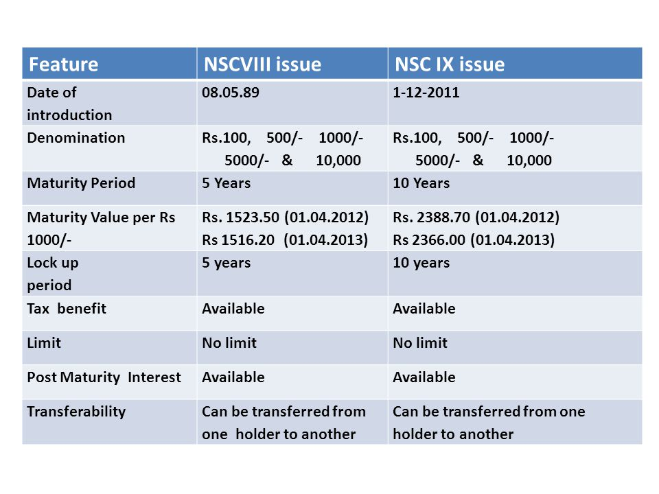 Comparison chart Feature NSCVIII issue NSC IX issue Date of