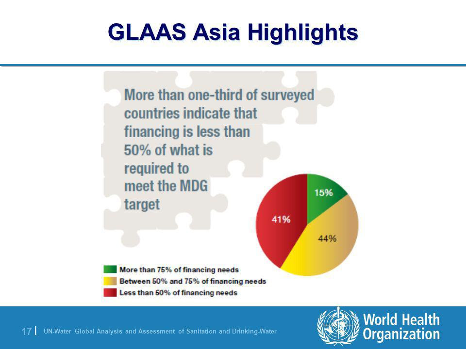 GLAAS Asia Highlights