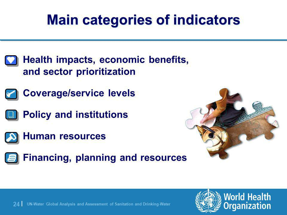 Main categories of indicators