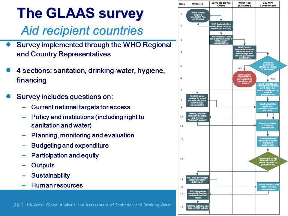 The GLAAS survey Aid recipient countries