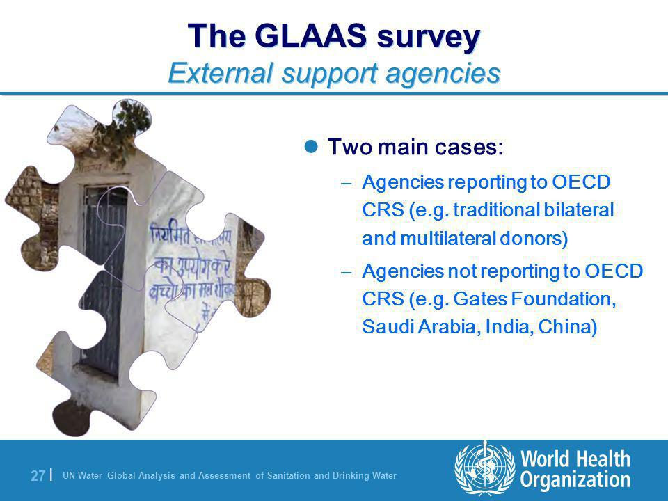 The GLAAS survey External support agencies