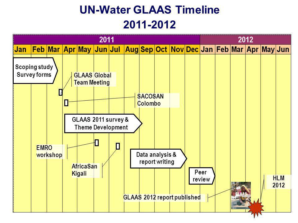 UN-Water GLAAS Timeline