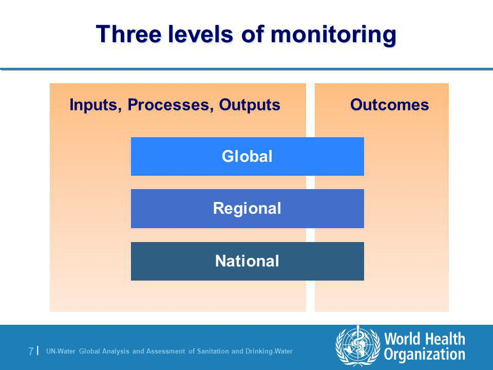 Three levels of monitoring
