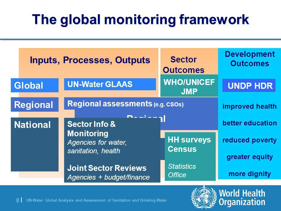The global monitoring framework