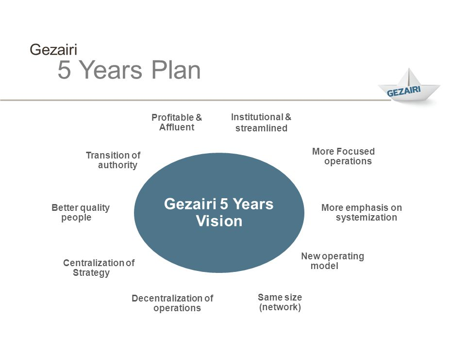 5 Years Plan Gezairi Gezairi 5 Years Vision Profitable & Affluent