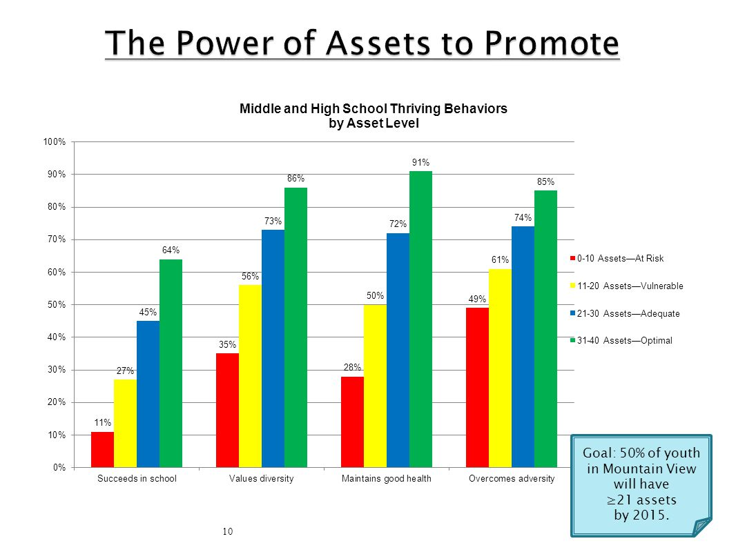 The Power of Assets to Promote