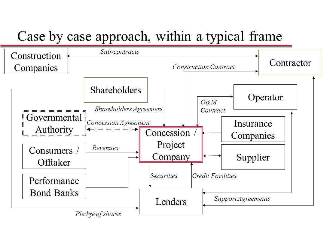 Case by case approach, within a typical frame