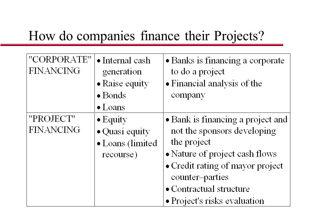 How do companies finance their Projects