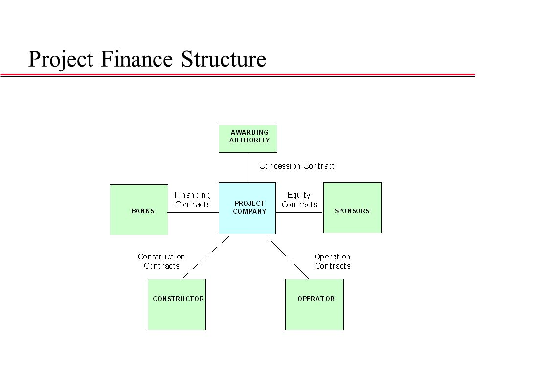 Project Finance Structure