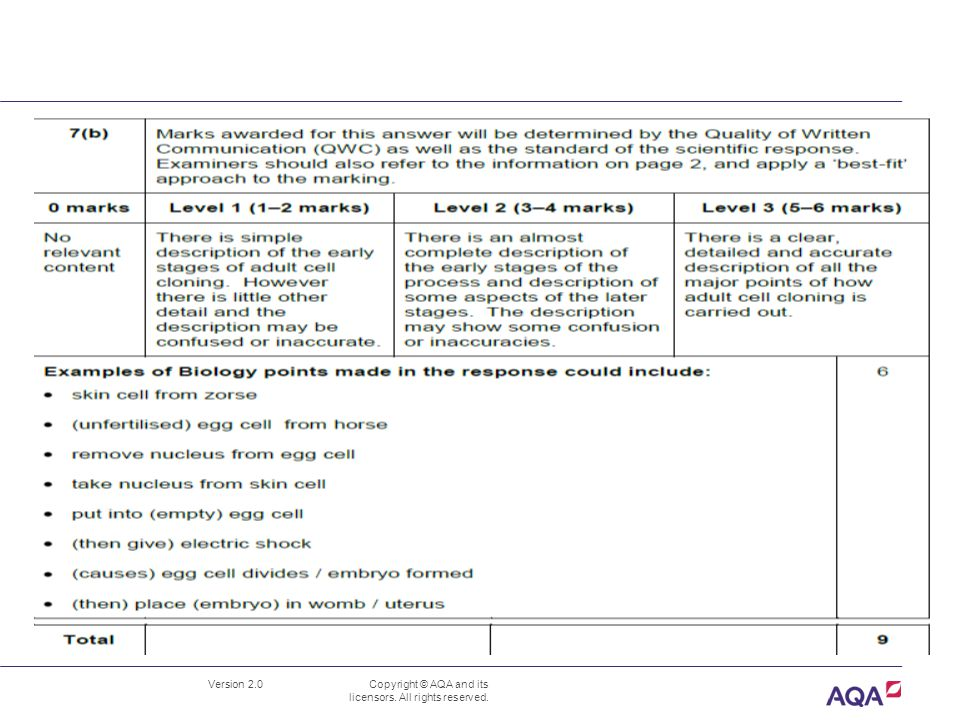 B1.7 Genetic variation and its control June 2012 Mark Scheme