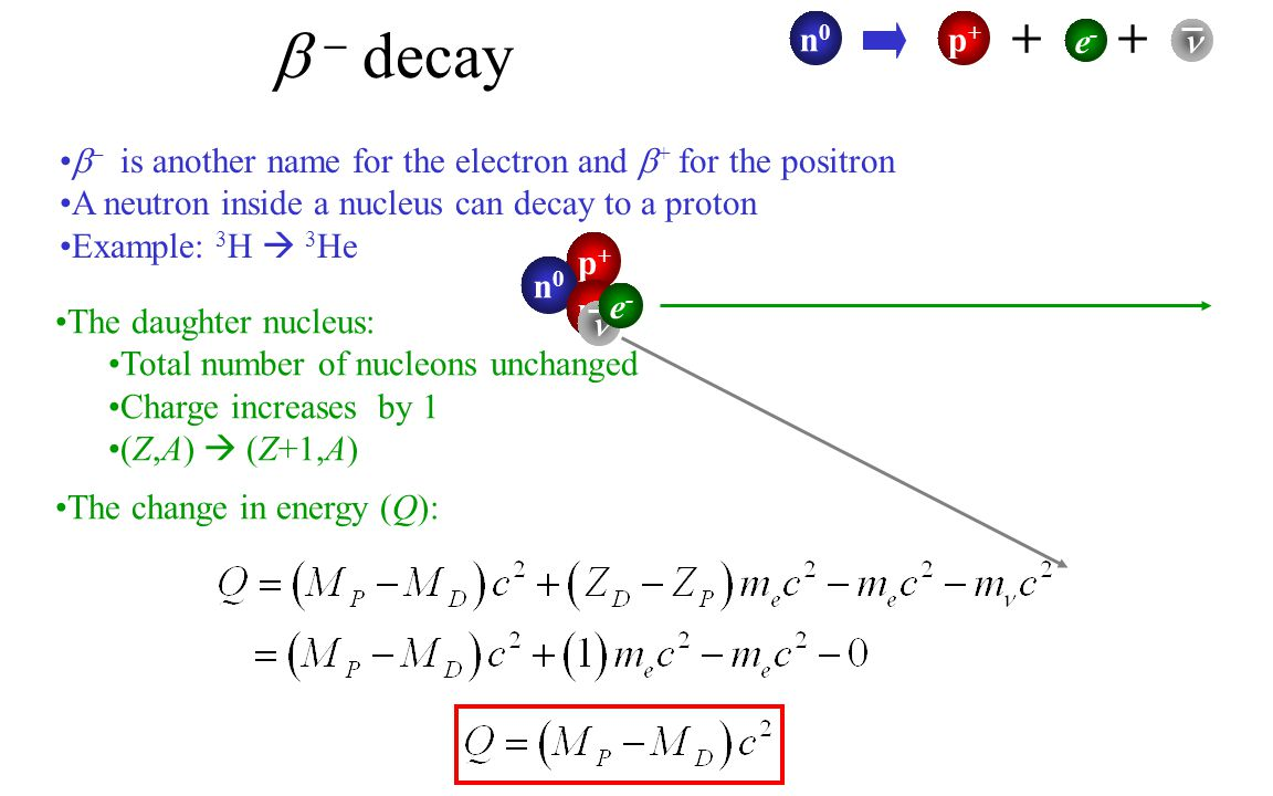 + +  – decay. n0. p+ e-  – is another name for the electron and + for the positron. A neutron inside a nucleus can decay to a proton.
