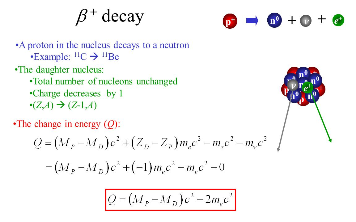  + decay + + p+ n0  e+ A proton in the nucleus decays to a neutron
