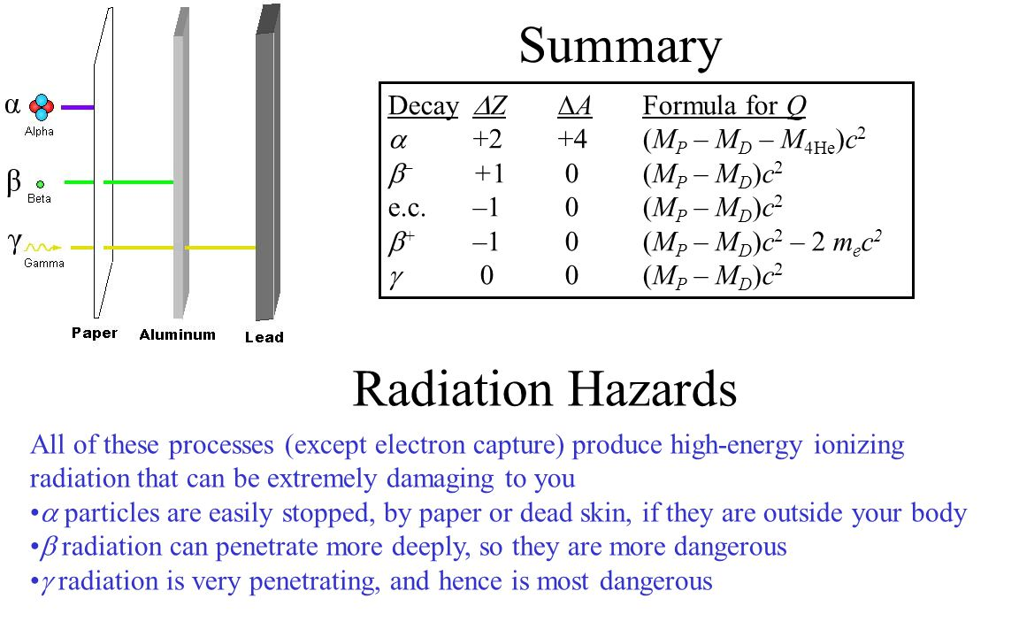 Summary Radiation Hazards Decay Z A Formula for Q