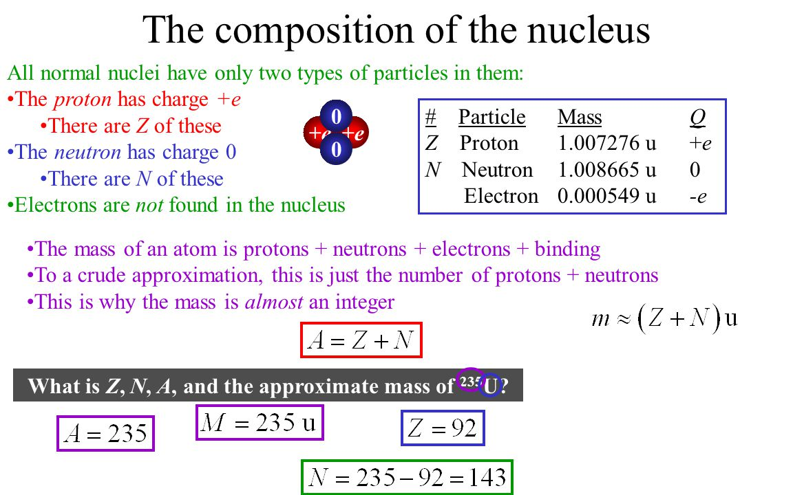 What is Z, N, A, and the approximate mass of 235U