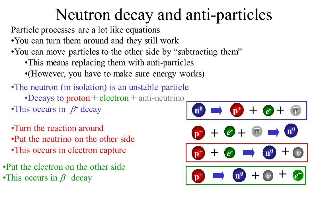 Neutron decay and anti-particles
