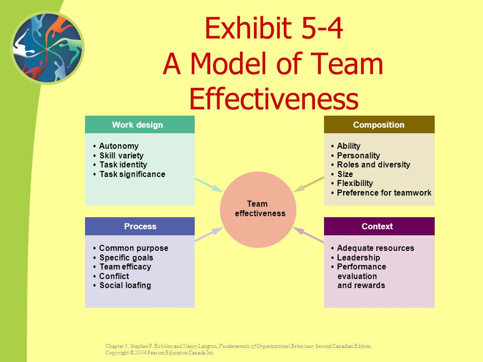 Exhibit 5-4 A Model of Team Effectiveness