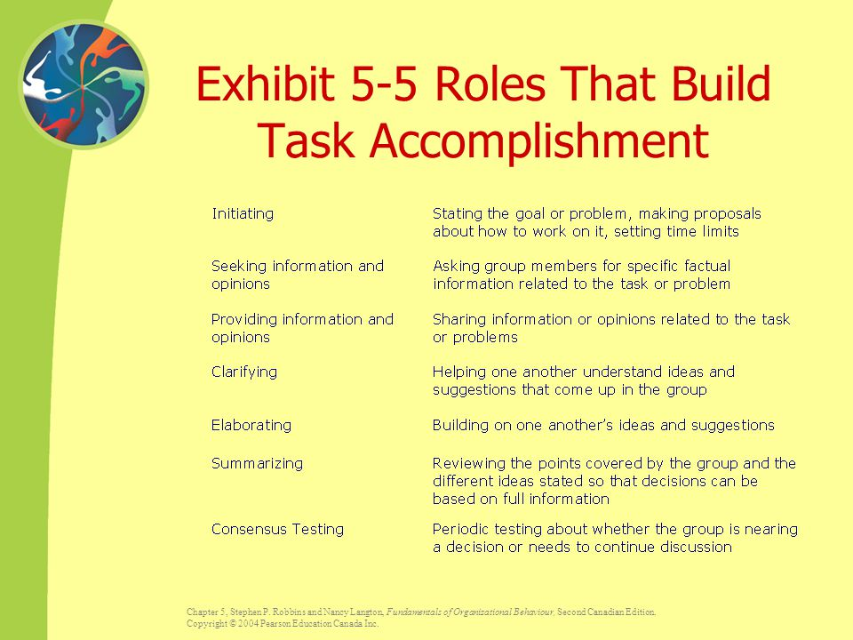 Exhibit 5-5 Roles That Build Task Accomplishment