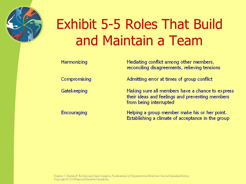 Exhibit 5-5 Roles That Build and Maintain a Team