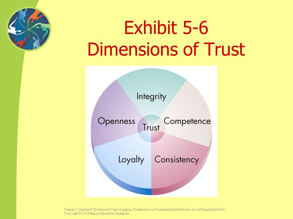 Exhibit 5-6 Dimensions of Trust