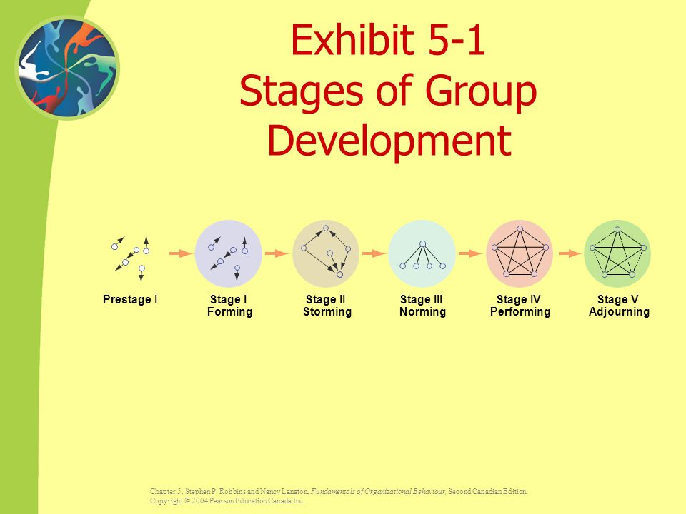 Exhibit 5-1 Stages of Group Development