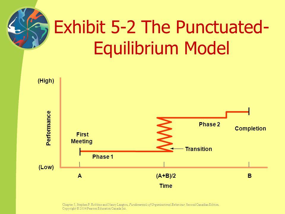 Exhibit 5-2 The Punctuated-Equilibrium Model