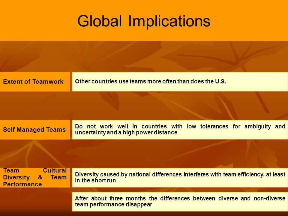 Global Implications Extent of Teamwork Self Managed Teams